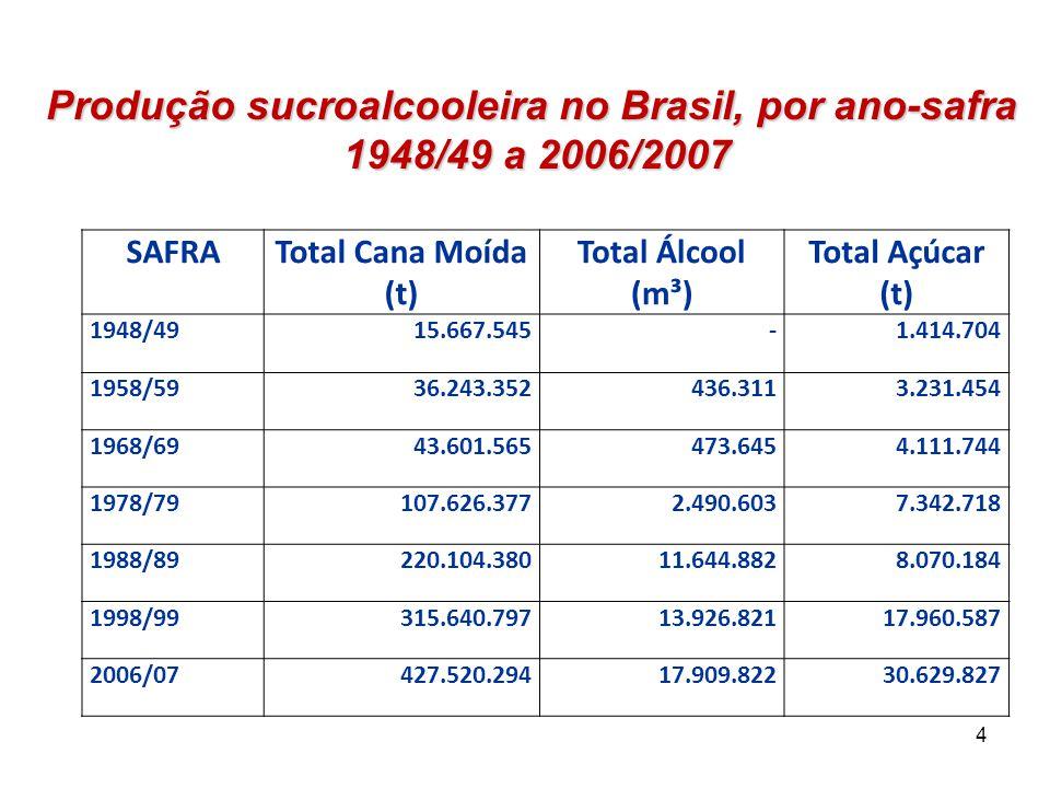Produção sucroalcooleira no Brasil, por ano-safra