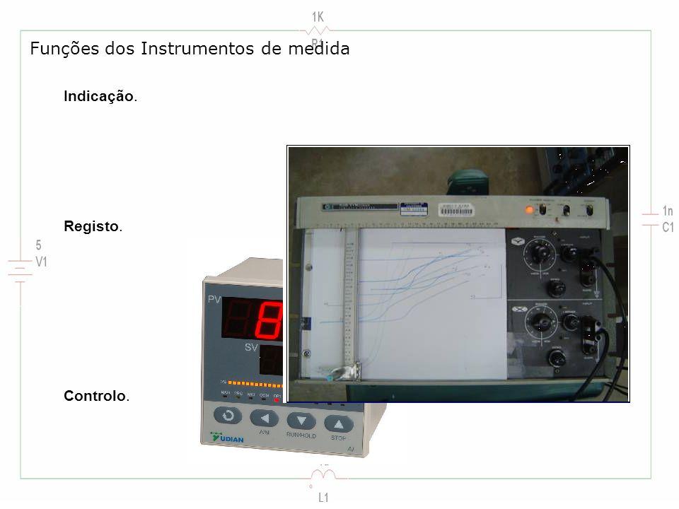 Funções dos Instrumentos de medida