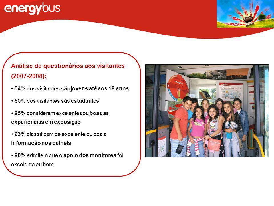 Análise de questionários aos visitantes (2007-2008):