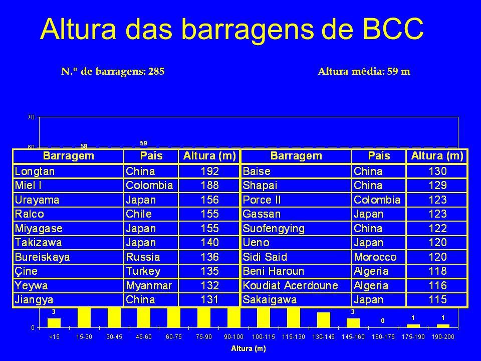 Altura das barragens de BCC