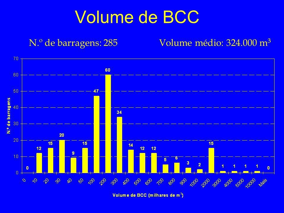 Volume de BCC N.º de barragens: 285 Volume médio: 324.000 m3