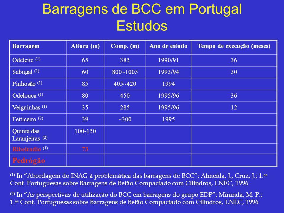 Barragens de BCC em Portugal Estudos