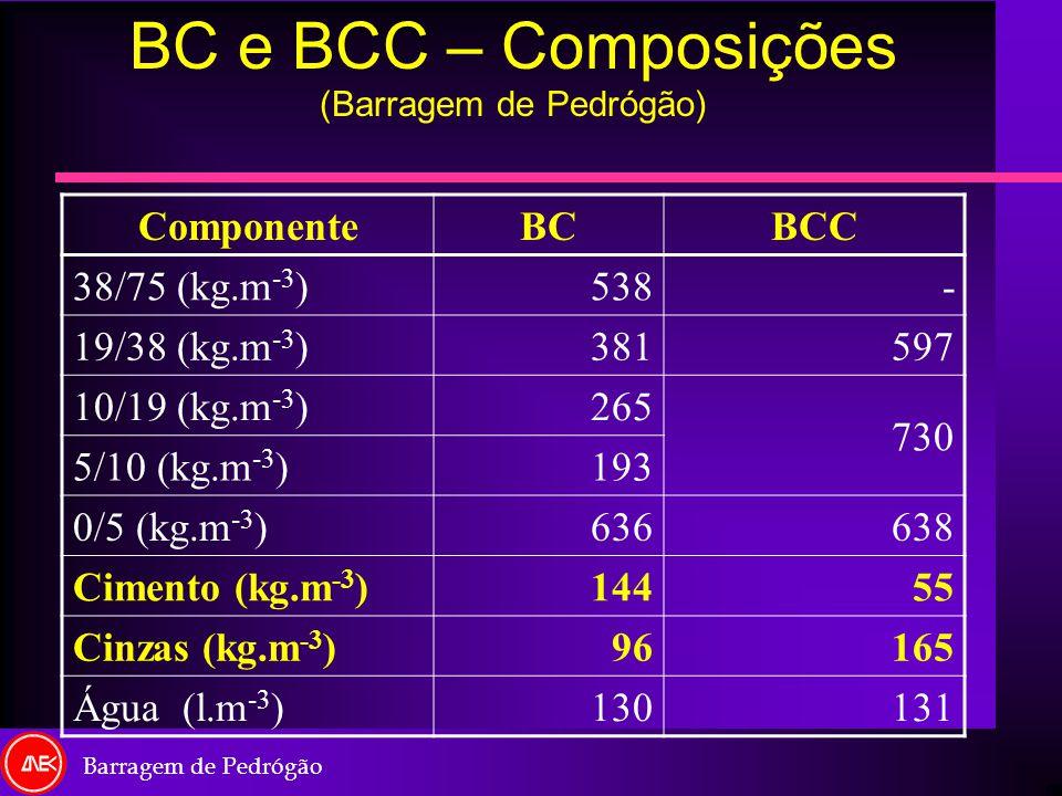 BC e BCC – Composições (Barragem de Pedrógão)