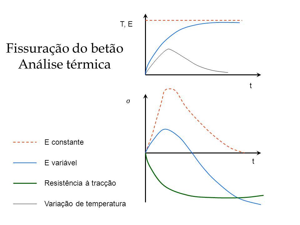 Fissuração do betão Análise térmica T, E t s E constante t E variável