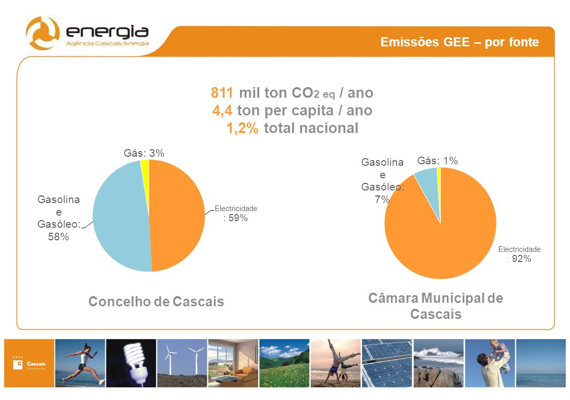 Emissões GEE – por fonte
