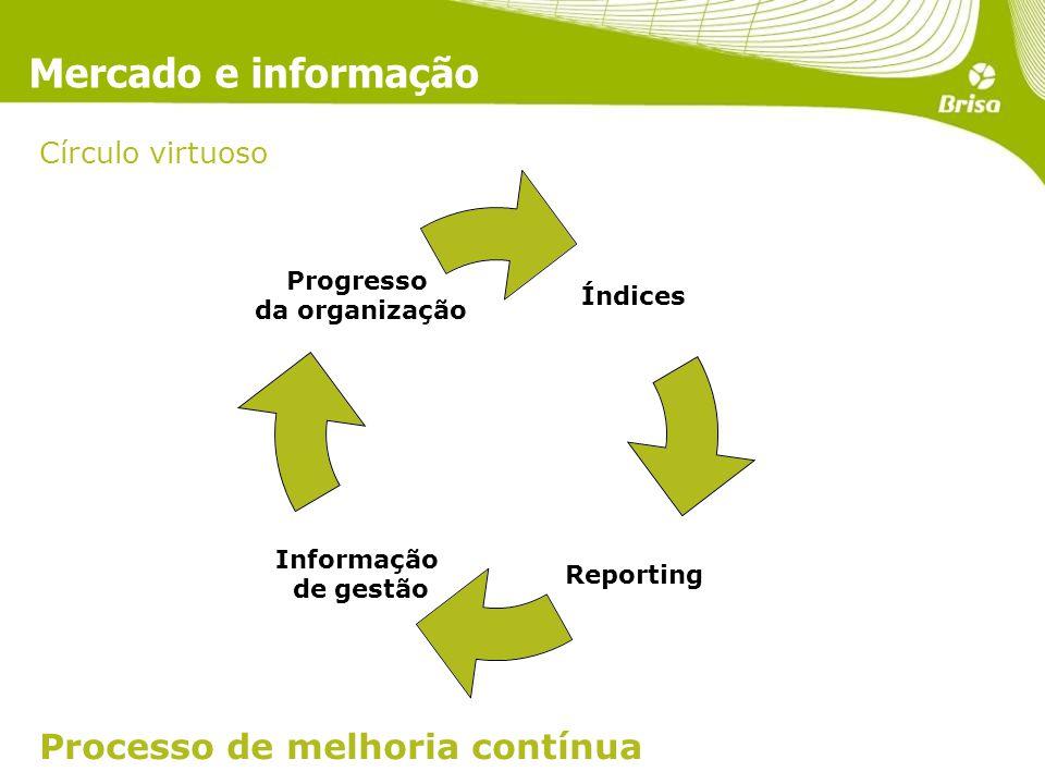 Mercado e informação Processo de melhoria contínua Círculo virtuoso