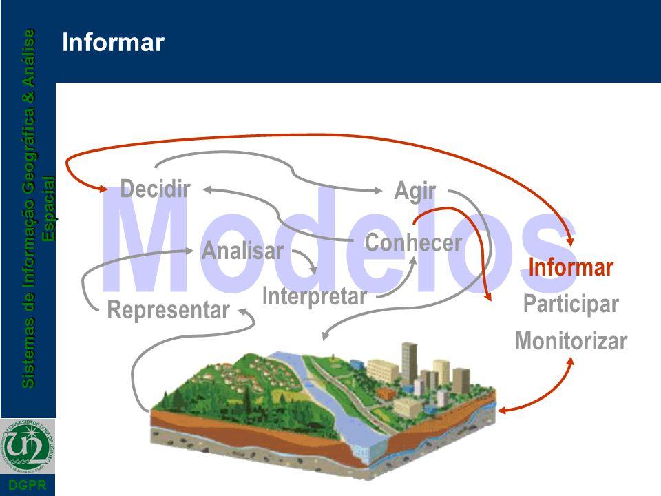 Modelos Informar Decidir Agir Conhecer Analisar Informar Participar