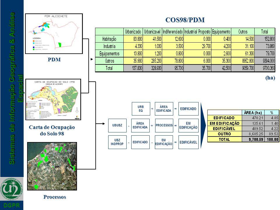 COS98/PDM PDM (ha) Carta de Ocupação do Solo 98 Processos + = - + = -