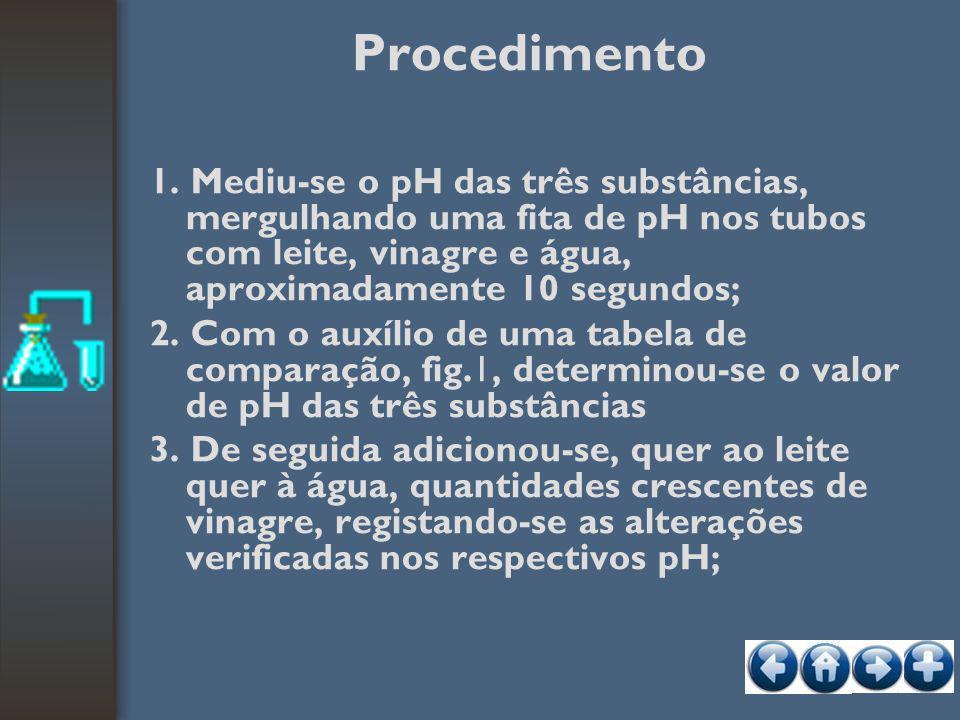 Procedimento 1. Mediu-se o pH das três substâncias, mergulhando uma fita de pH nos tubos com leite, vinagre e água, aproximadamente 10 segundos;