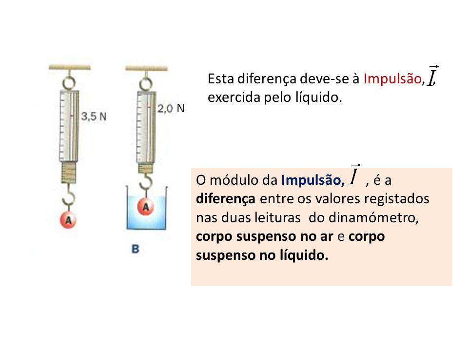 Esta diferença deve-se à Impulsão, , exercida pelo líquido.