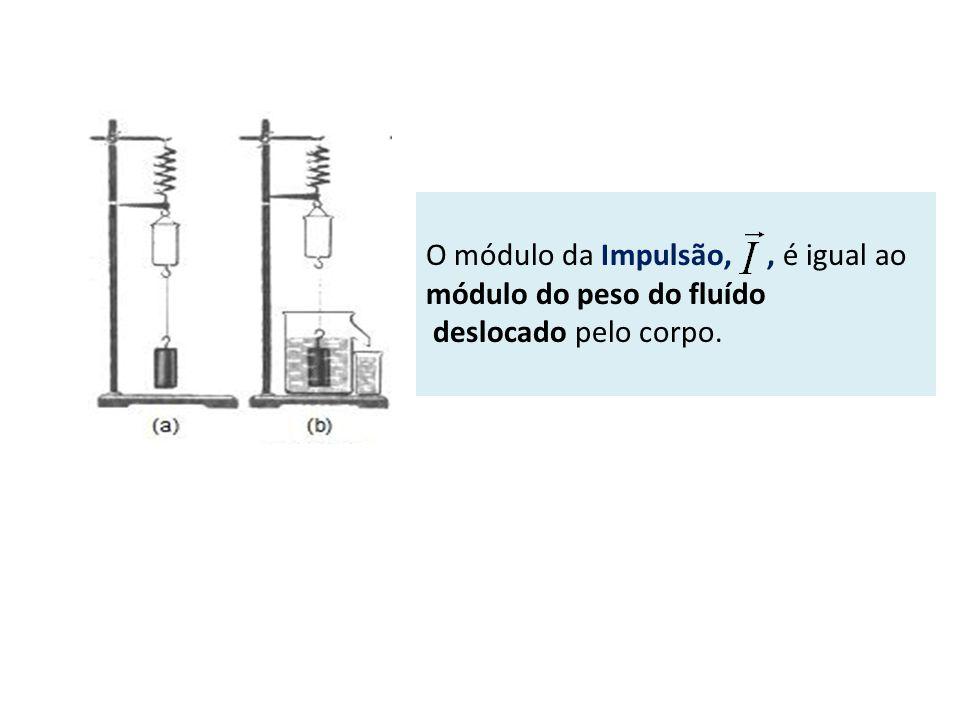 O módulo da Impulsão, , é igual ao módulo do peso do fluído