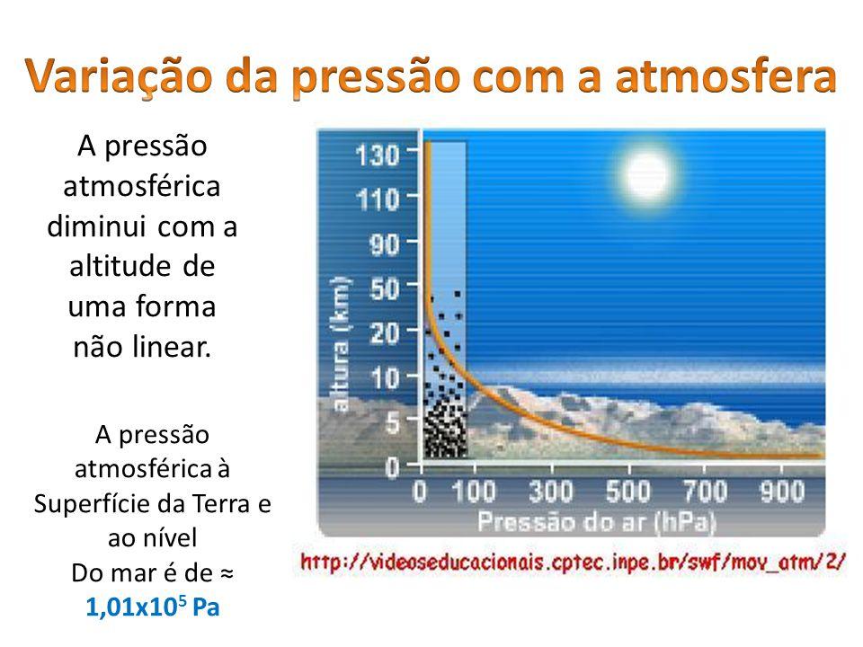 Variação da pressão com a atmosfera