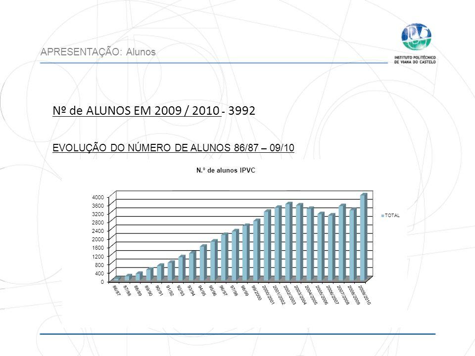 Nº de ALUNOS EM 2009 / 2010 - 3992 APRESENTAÇÃO: Alunos