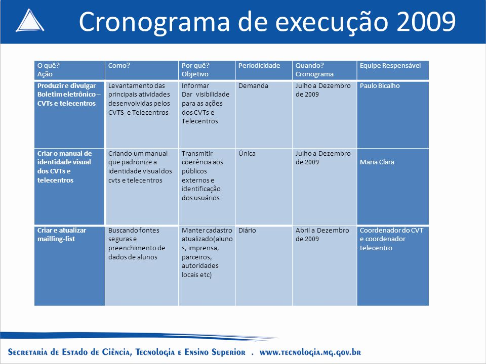Cronograma de execução 2009
