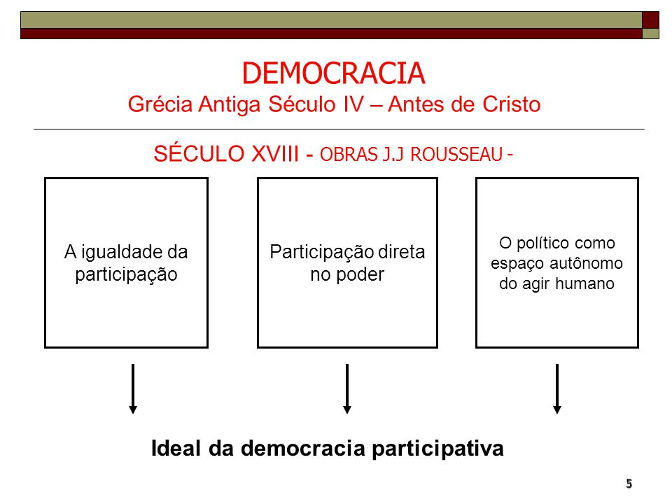 Ideal da democracia participativa