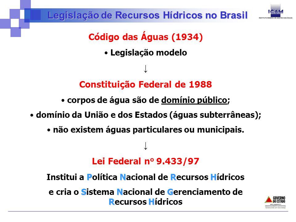 Legislação de Recursos Hídricos no Brasil