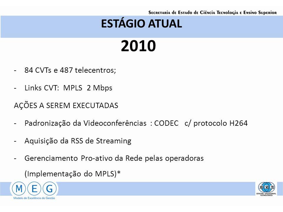 2010 ESTÁGIO ATUAL 84 CVTs e 487 telecentros; Links CVT: MPLS 2 Mbps