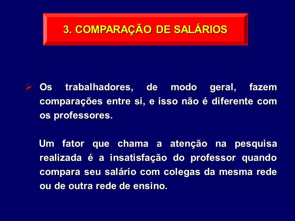 3. COMPARAÇÃO DE SALÁRIOS