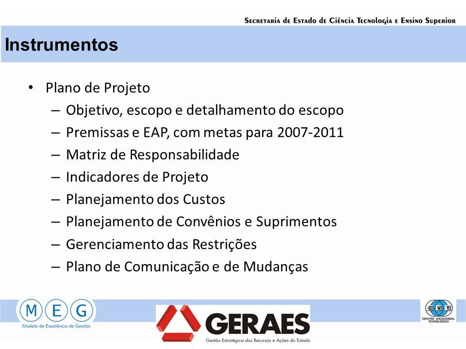 Instrumentos Plano de Projeto