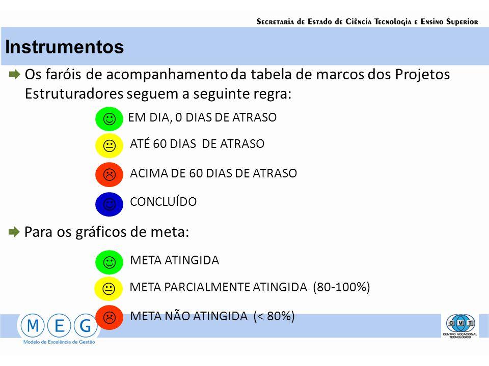 Instrumentos Os faróis de acompanhamento da tabela de marcos dos Projetos Estruturadores seguem a seguinte regra: