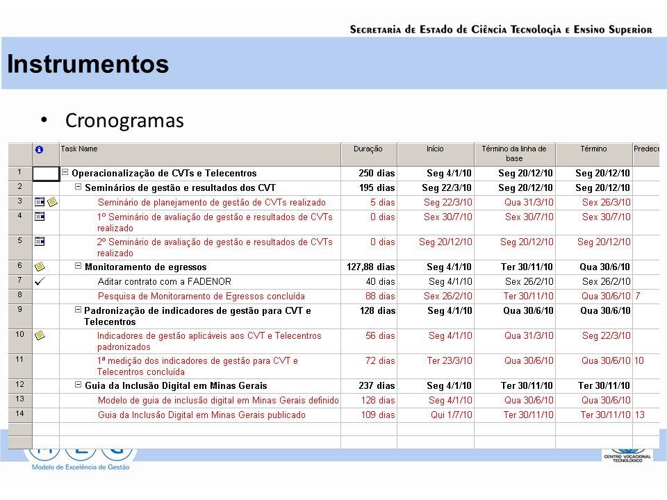 Instrumentos Cronogramas