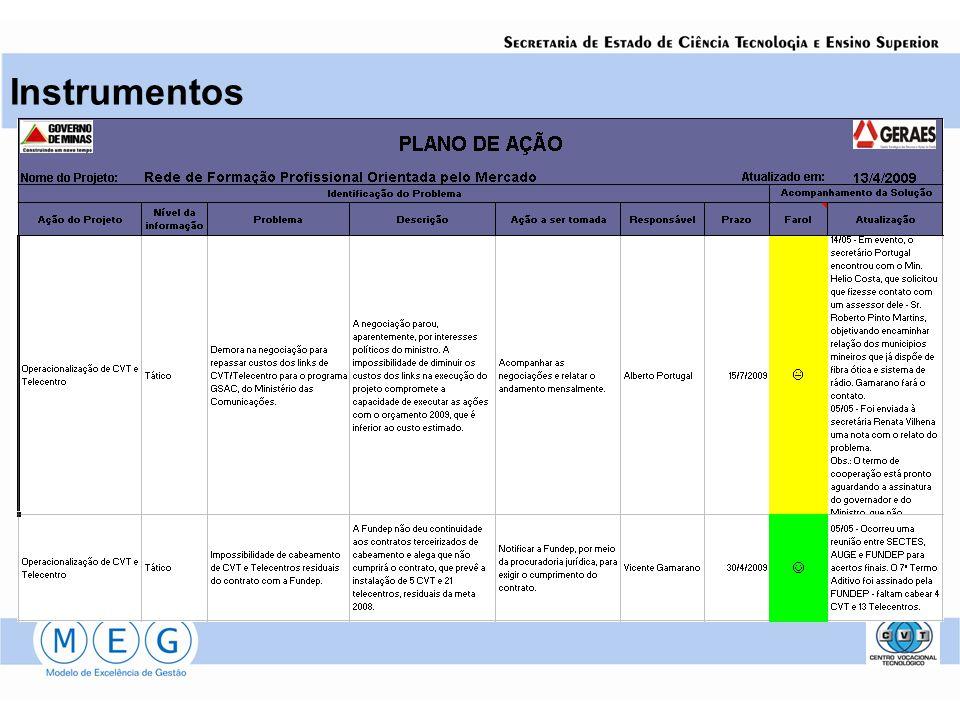 Instrumentos Plano de Ação