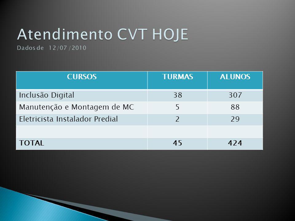 Atendimento CVT HOJE Dados de 12/07 /2010