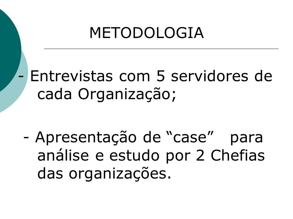 METODOLOGIA - Entrevistas com 5 servidores de cada Organização; - Apresentação de case para análise e estudo por 2 Chefias das organizações.