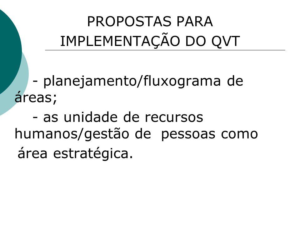 PROPOSTAS PARA IMPLEMENTAÇÃO DO QVT. - planejamento/fluxograma de áreas;