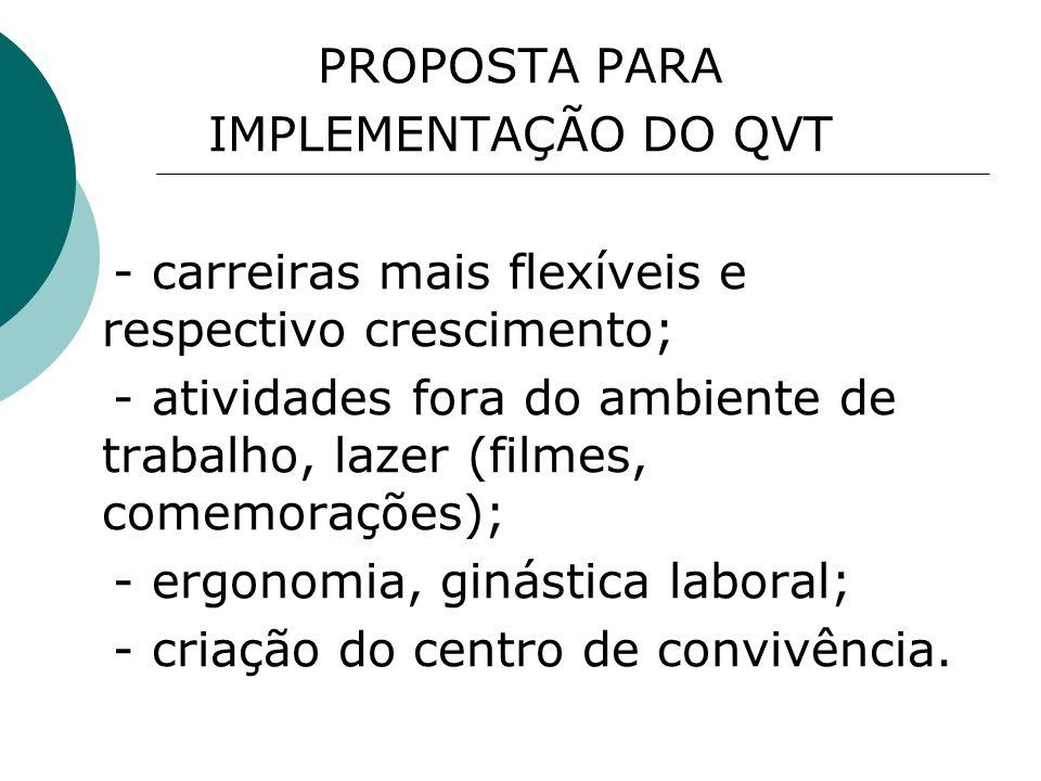 PROPOSTA PARA IMPLEMENTAÇÃO DO QVT. - carreiras mais flexíveis e respectivo crescimento;