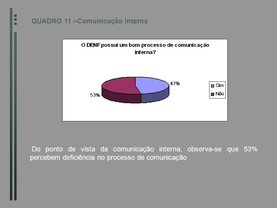 QUADRO 11 –Comunicação interna