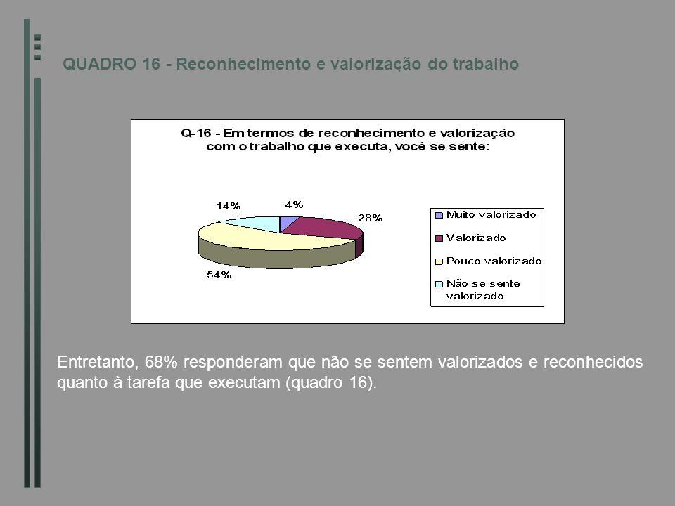 QUADRO 16 - Reconhecimento e valorização do trabalho