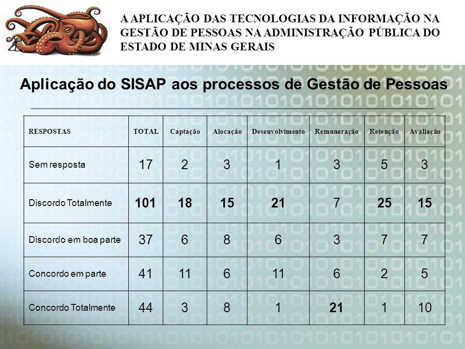 Aplicação do SISAP aos processos de Gestão de Pessoas