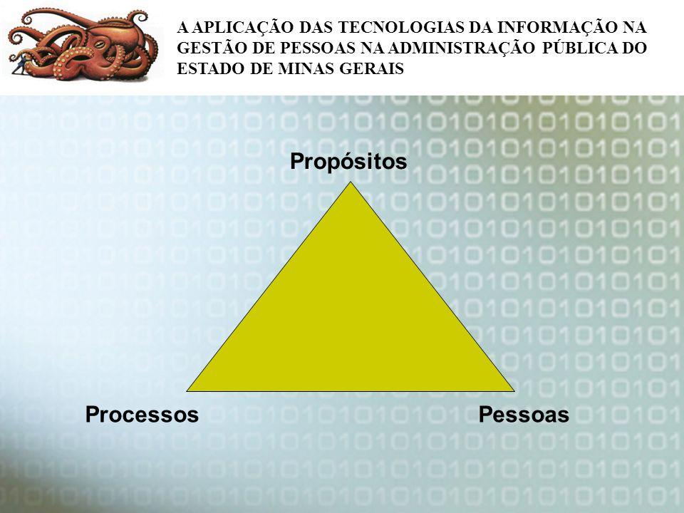 Propósitos Processos Pessoas