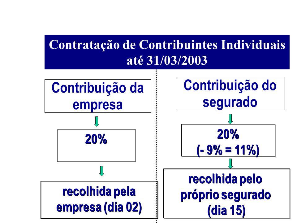 Contratação de Contribuintes Individuais até 31/03/2003