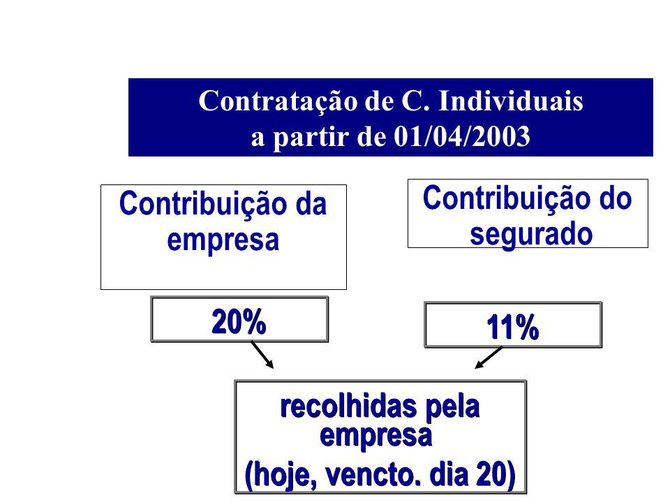 Contratação de C. Individuais a partir de 01/04/2003