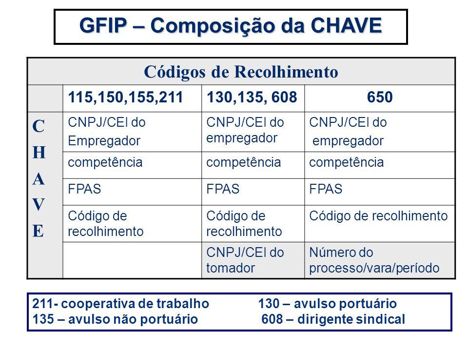 GFIP – Composição da CHAVE Códigos de Recolhimento