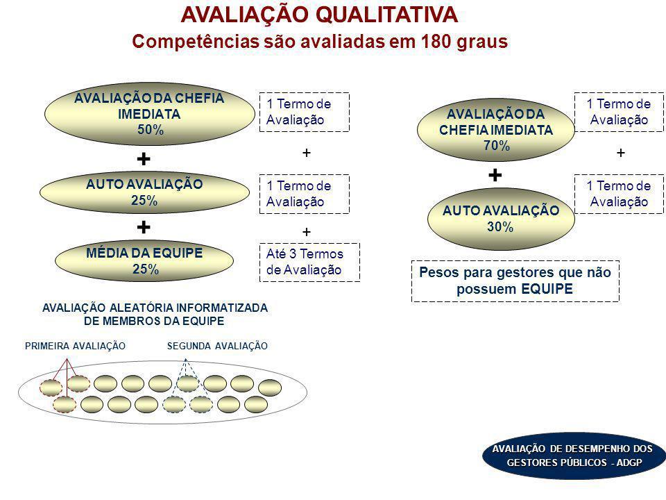 + + + AVALIAÇÃO QUALITATIVA Competências são avaliadas em 180 graus +