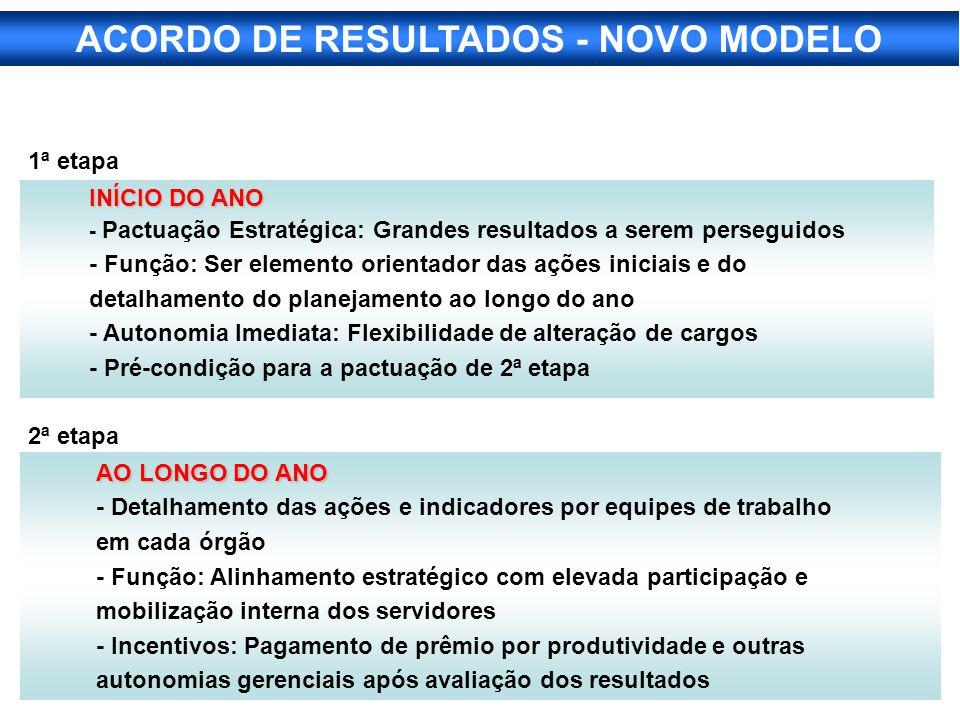 ACORDO DE RESULTADOS - NOVO MODELO