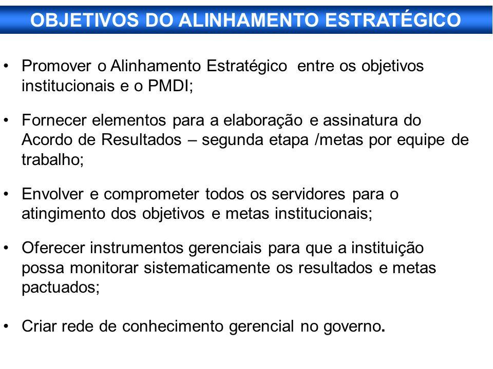 OBJETIVOS DO ALINHAMENTO ESTRATÉGICO