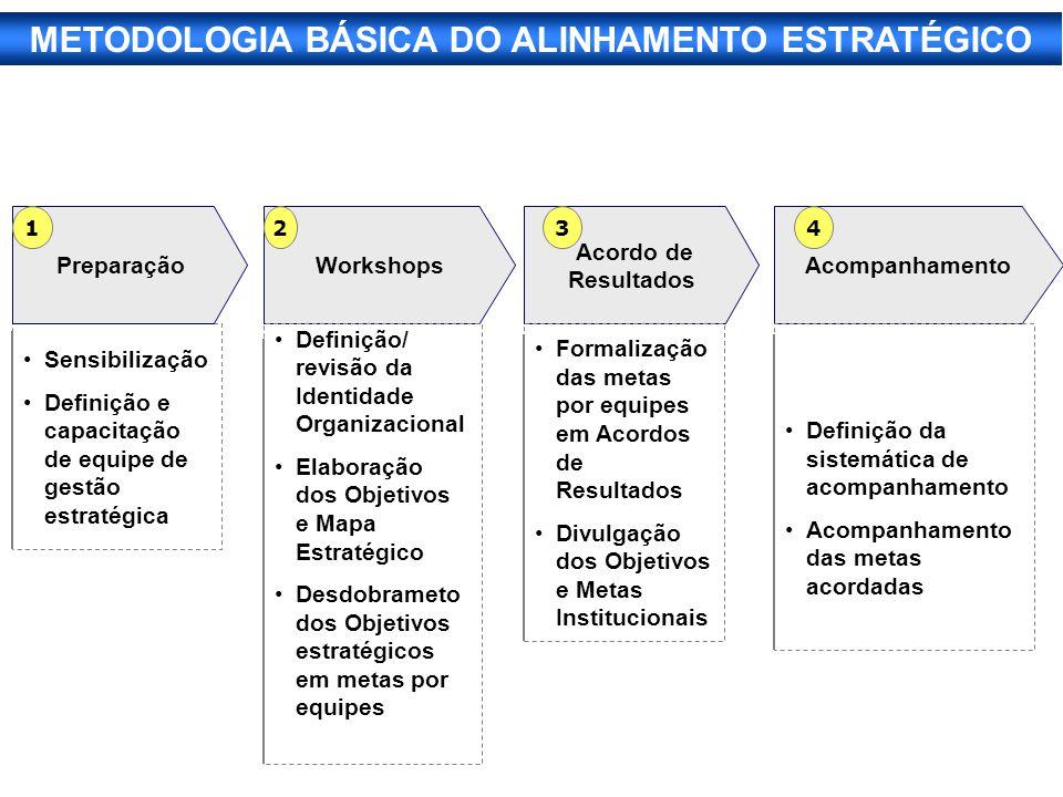 METODOLOGIA BÁSICA DO ALINHAMENTO ESTRATÉGICO