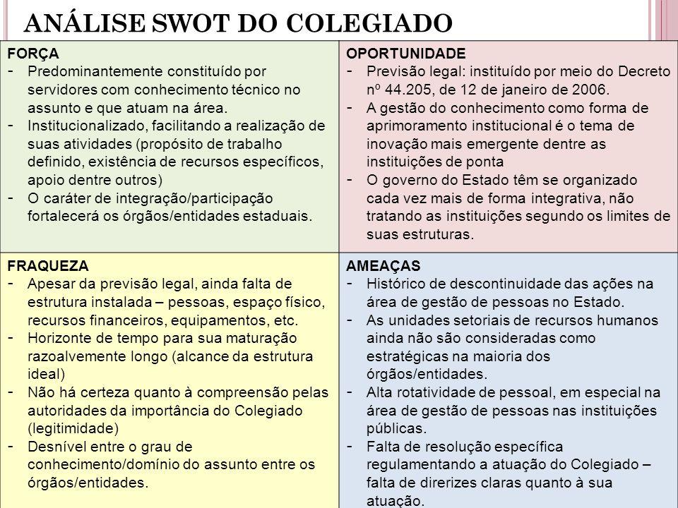 ANÁLISE SWOT DO COLEGIADO