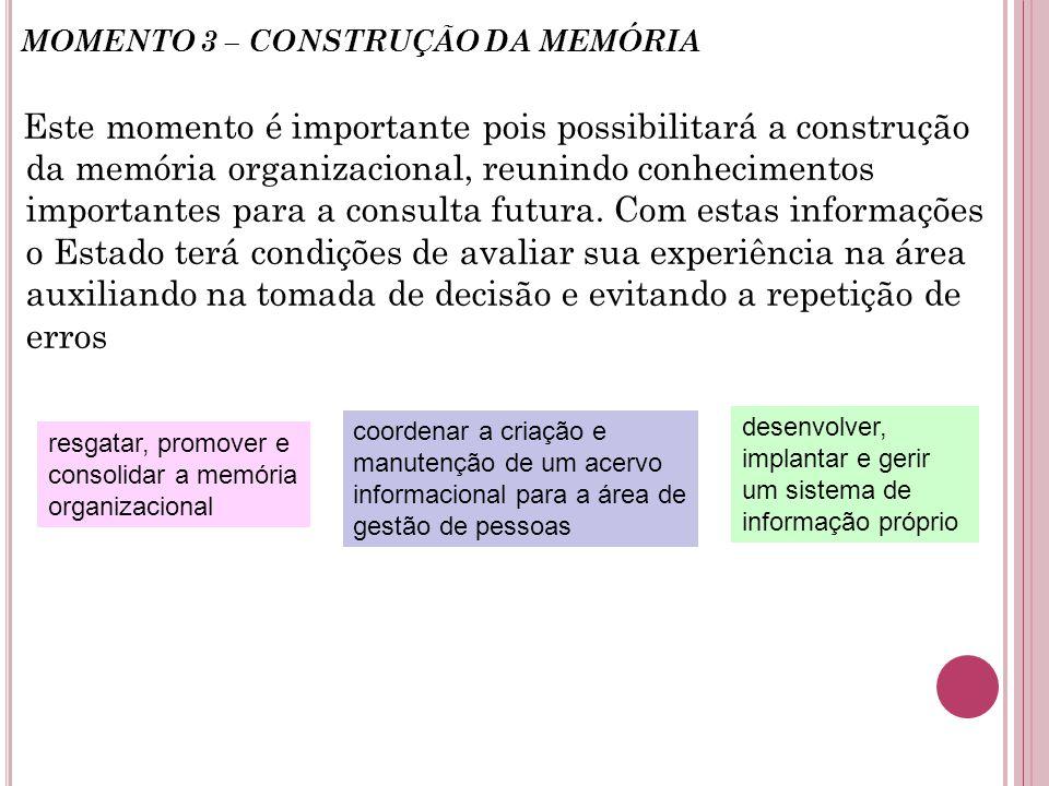 MOMENTO 3 – CONSTRUÇÃO DA MEMÓRIA