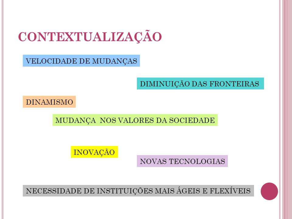 CONTEXTUALIZAÇÃO VELOCIDADE DE MUDANÇAS DIMINUIÇÃO DAS FRONTEIRAS