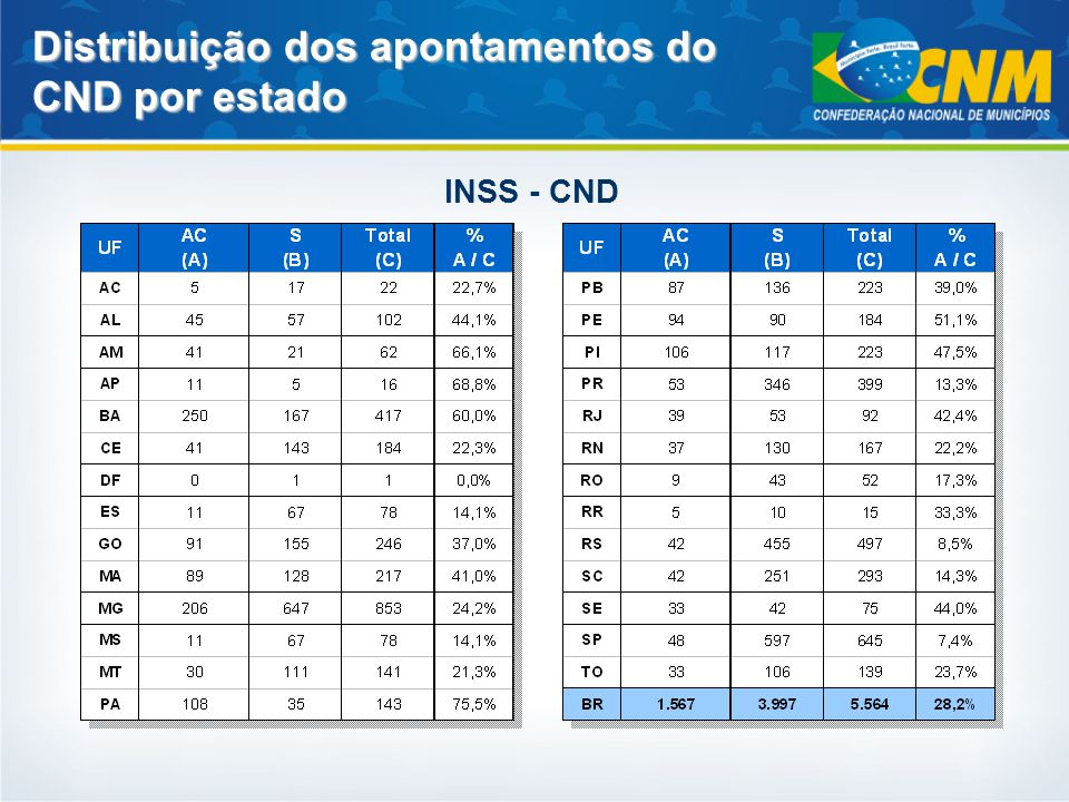 Distribuição dos apontamentos do CND por estado