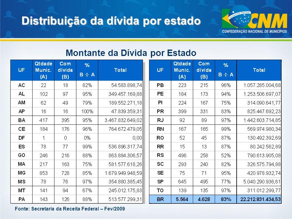Distribuição da dívida por estado