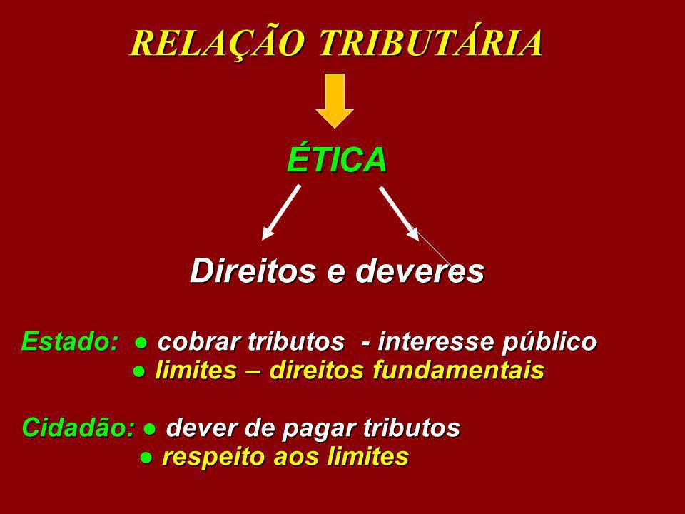 RELAÇÃO TRIBUTÁRIA ÉTICA Direitos e deveres