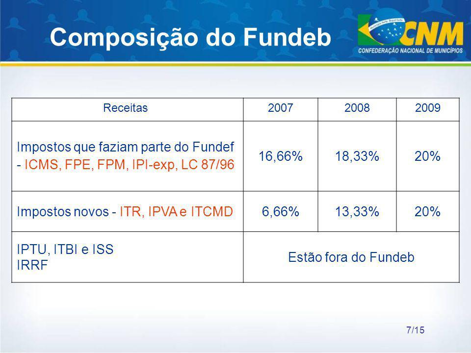 Composição do Fundeb Receitas 2007. 2008. 2009. Impostos que faziam parte do Fundef - ICMS, FPE, FPM, IPI-exp, LC 87/96.