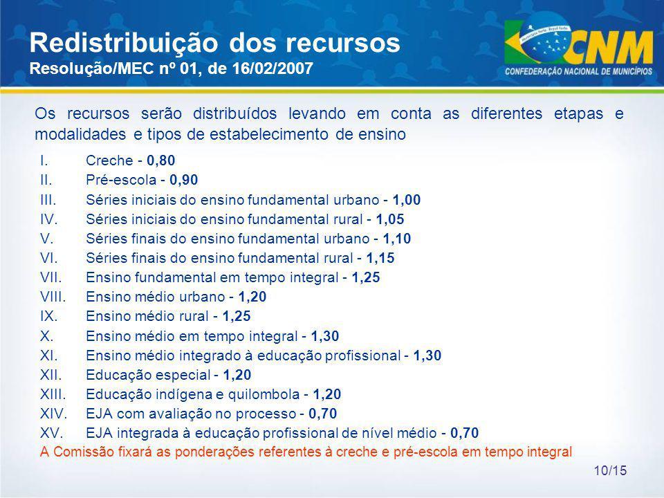 Redistribuição dos recursos Resolução/MEC nº 01, de 16/02/2007