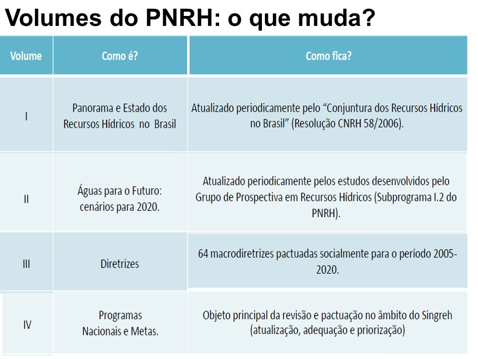 Volumes do PNRH: o que muda
